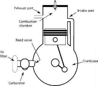 parts of a two-stroke cycle engine