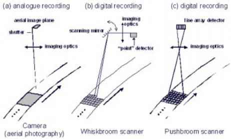 Image Whiskbroom Pushbroom Scanner